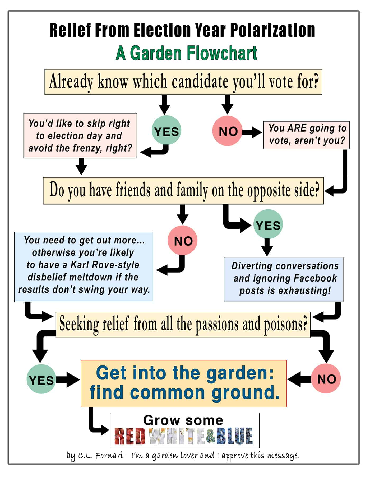 An Election Year Garden Flowchart